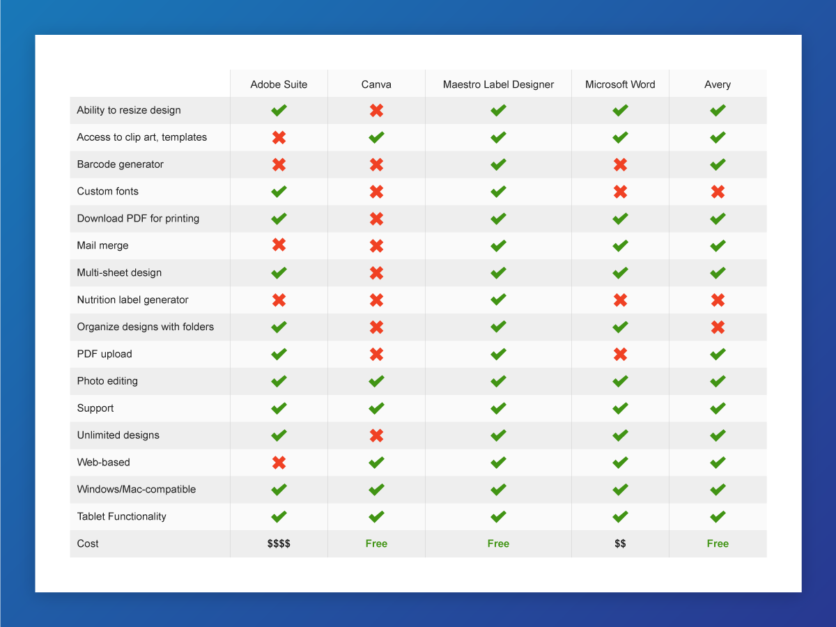 Comparison chart of the different label design software programs
