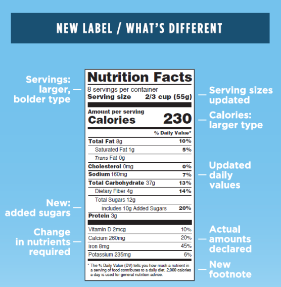 New Nutrition Label Content Breakdown.