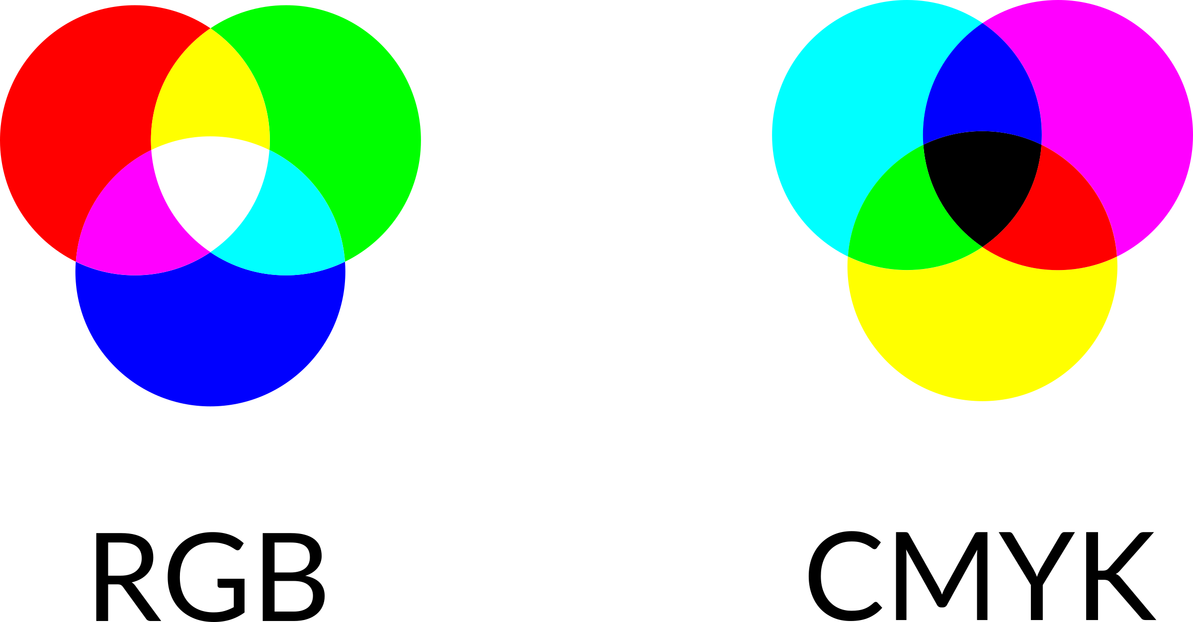 Artwork guidelines and helpful tips onlinelabels venn diagram of rgb color vs cmyk colors ccuart Gallery