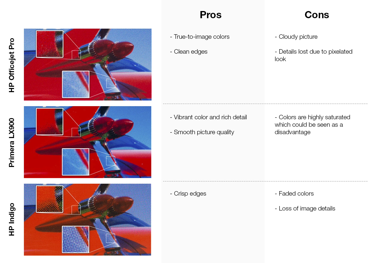 red car pros and cons list for HP Officejet Pro, Primera LX900, and HP Indigo press